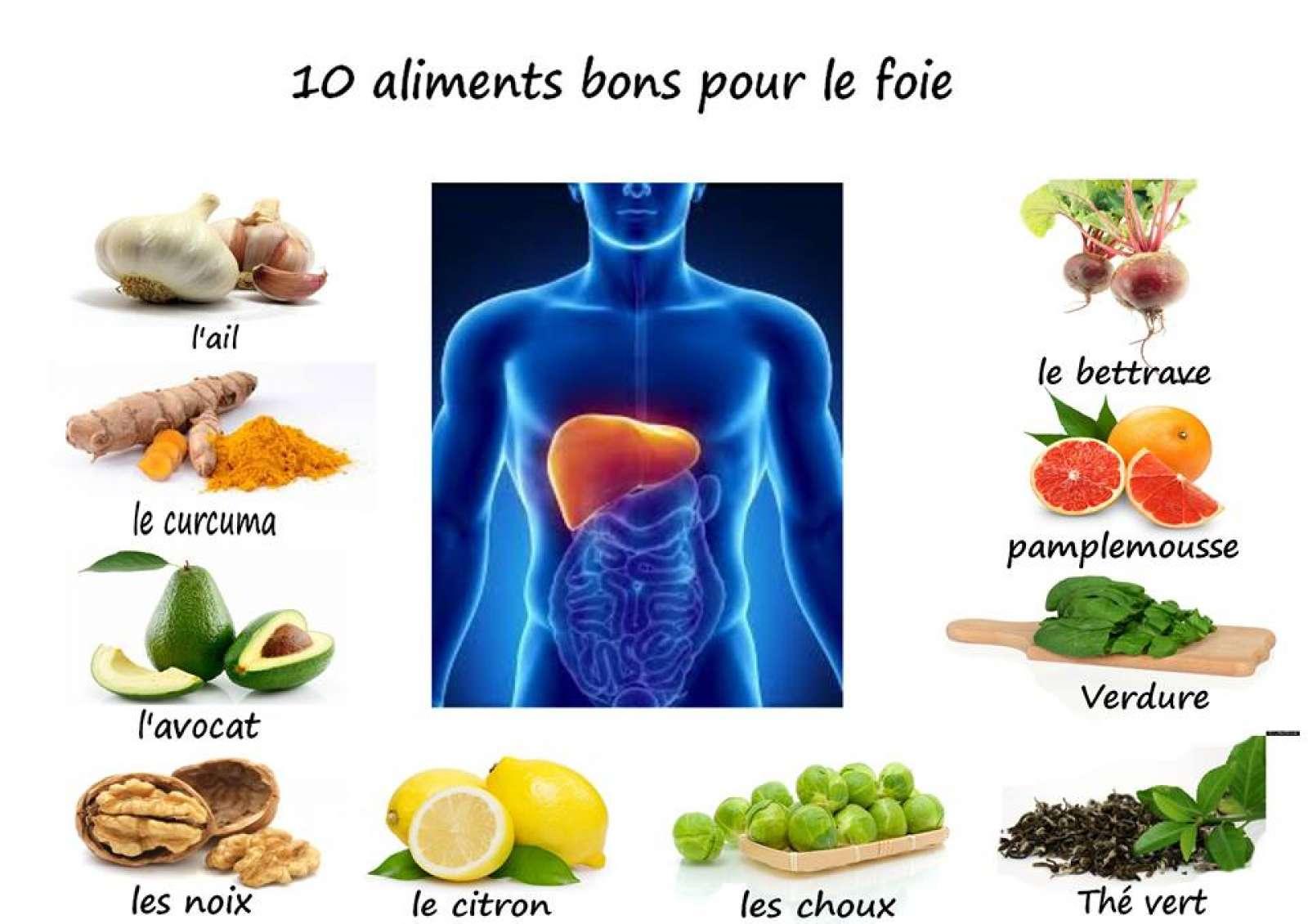 Alimentation - Marielys sur Maximemo