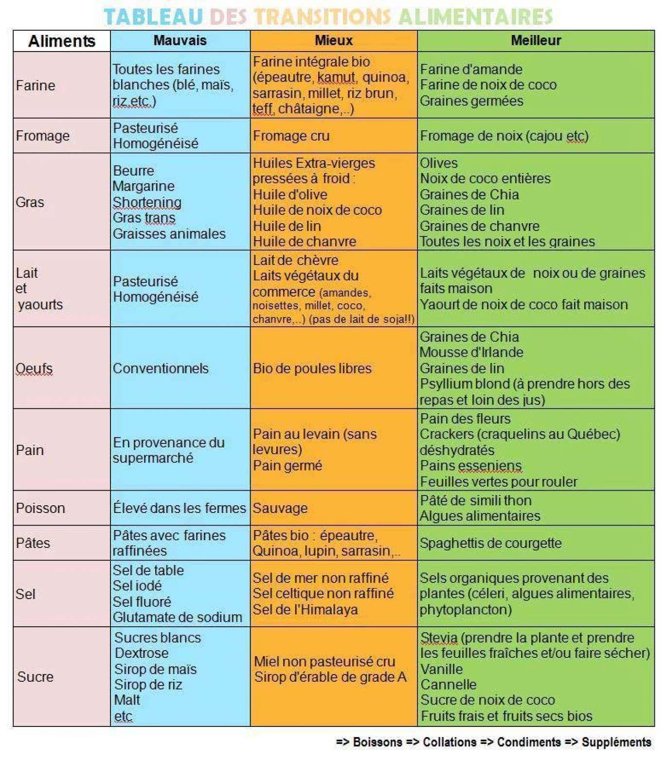 Alimentation marielys sur maximemo - Les aliments riches en glucides ...